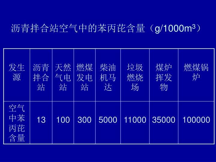 沥青拌合站空气中的苯丙芘含量(