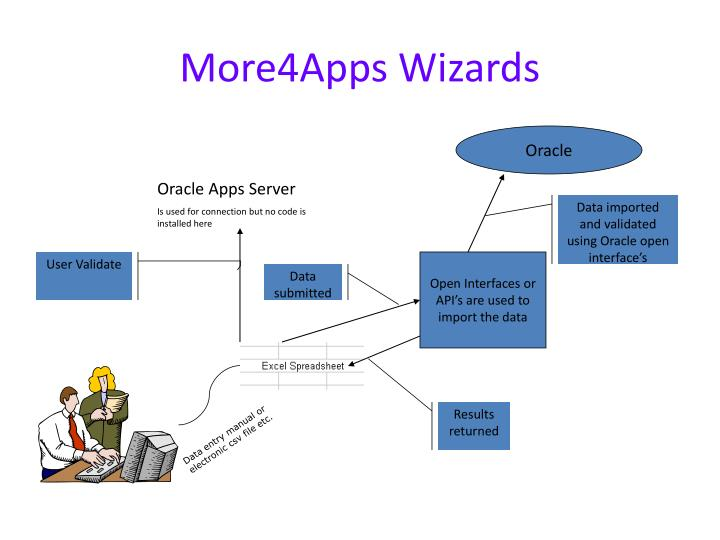 More4Apps Wizards