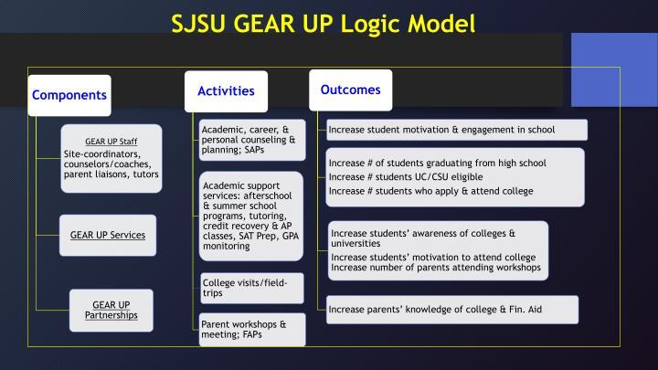 SJSU GEAR UP Logic Model