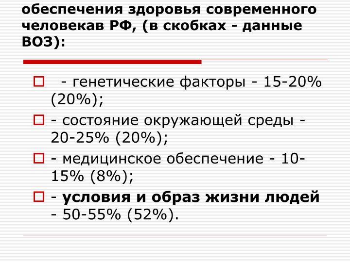 Соотношение различных факторов обеспечения здоровья современного человекав РФ, (в скобках - данные ВОЗ):