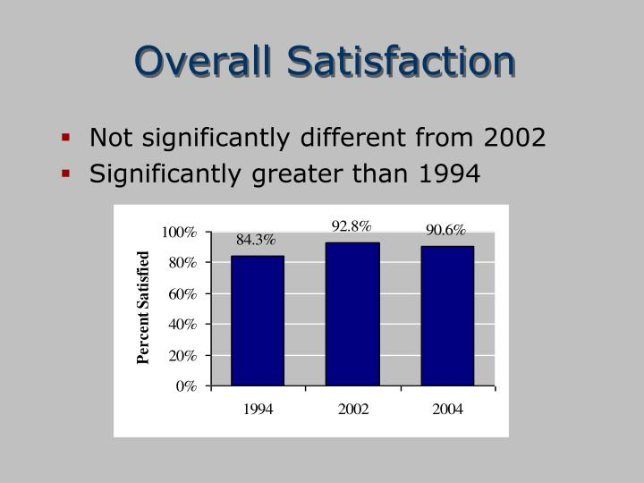 Overall Satisfaction