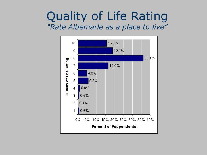 Quality of Life Rating