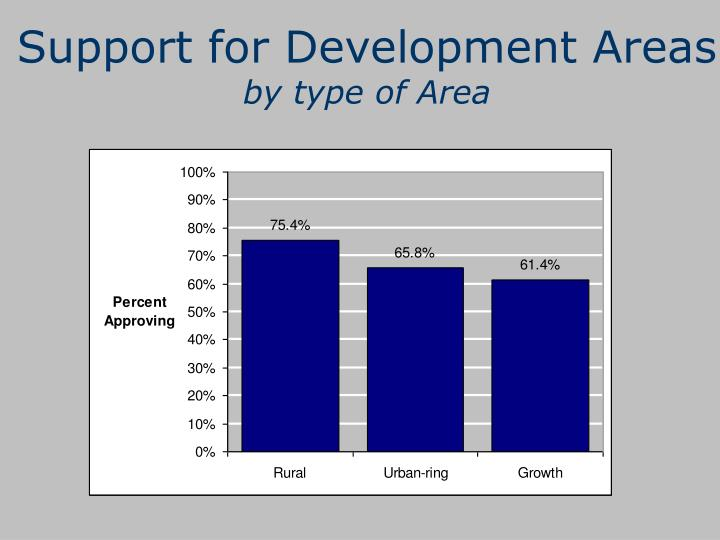 Support for Development Areas