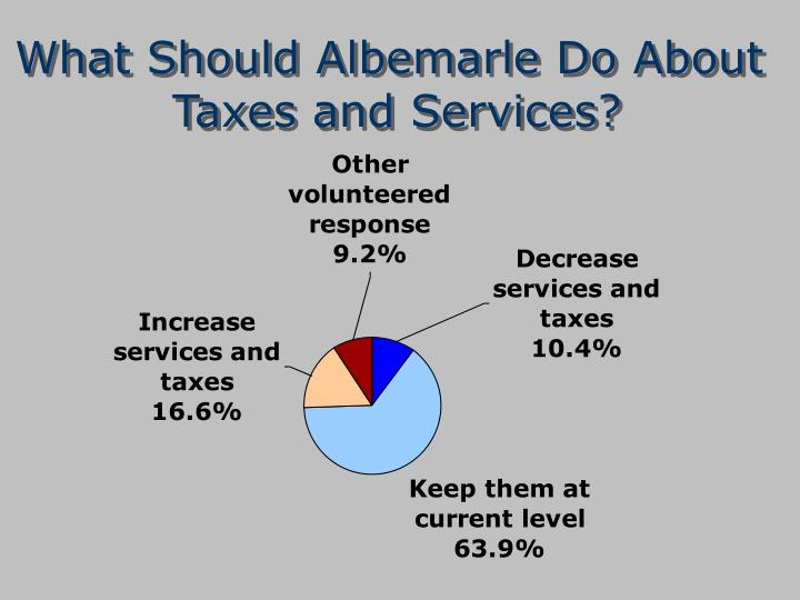 What Should Albemarle Do About