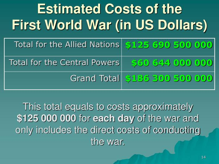 Estimated Costs of the
