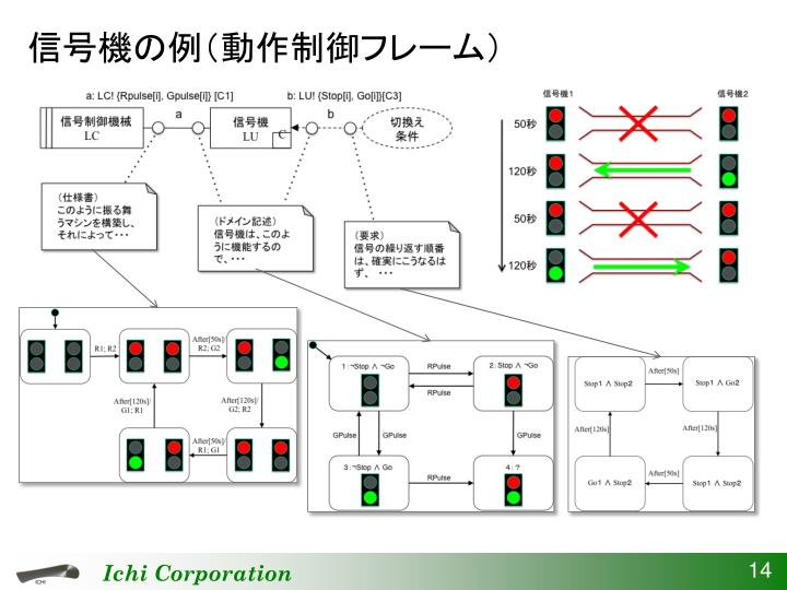 信号機の例(動作制御フレーム)