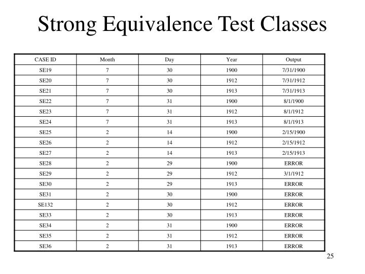 Strong Equivalence Test Classes
