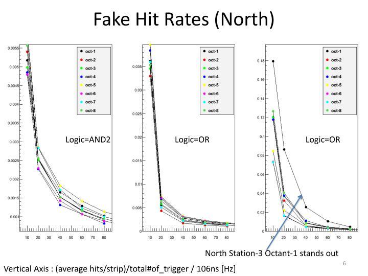 Fake Hit Rates