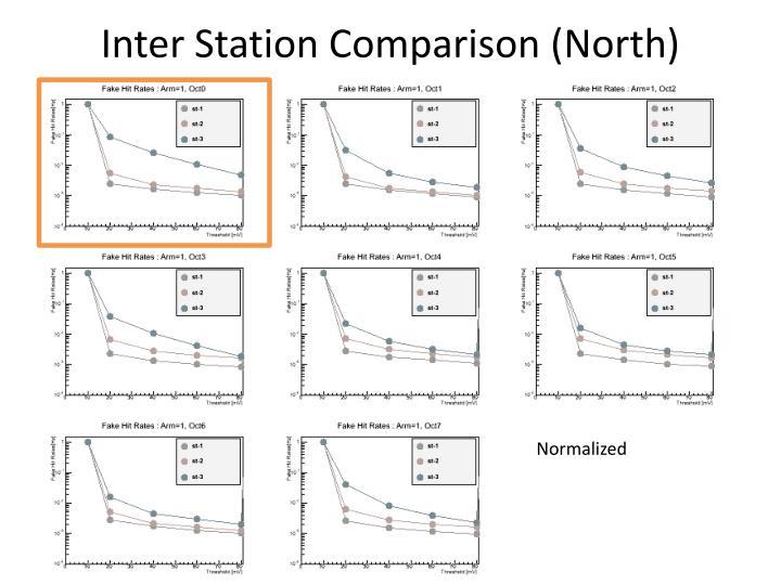Inter Station Comparison (North)