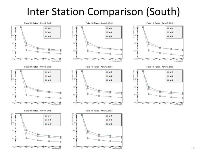 Inter Station Comparison (South)