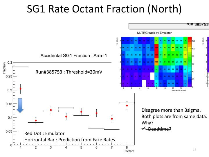 SG1 Rate Octant