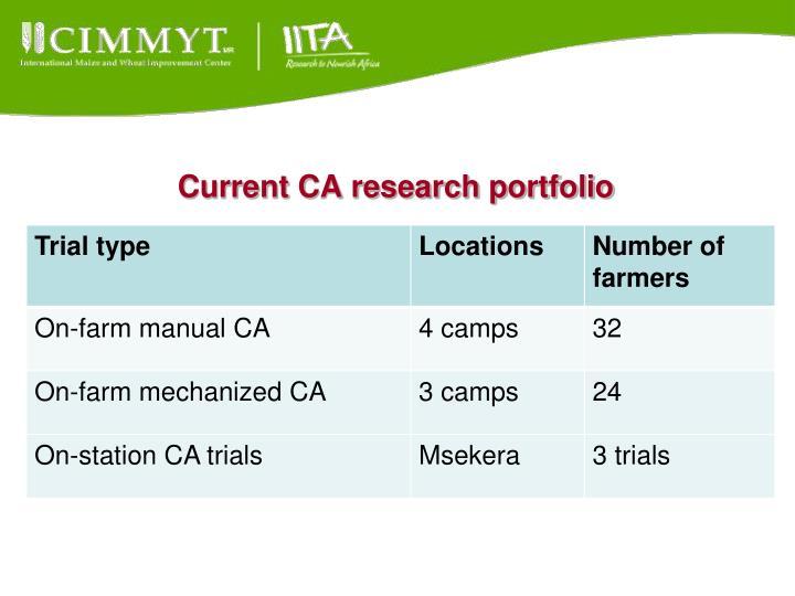 Current CA research portfolio