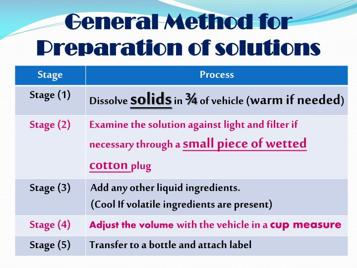 General Method for Preparation of solutions