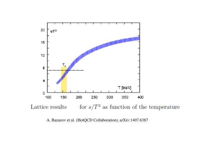 A. Bazazov et al. (HotQCD Collaboration), arXiv:1407.6387
