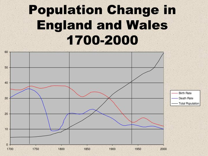 Population change in england and wales 1700 2000