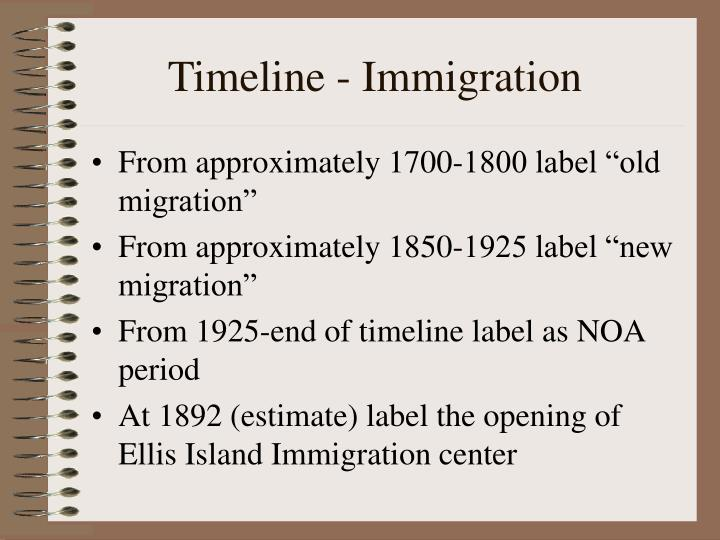 Timeline - Immigration