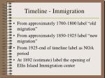 timeline immigration