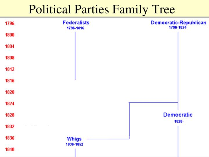 Political Parties Family Tree