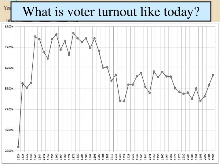 What is voter turnout like today?