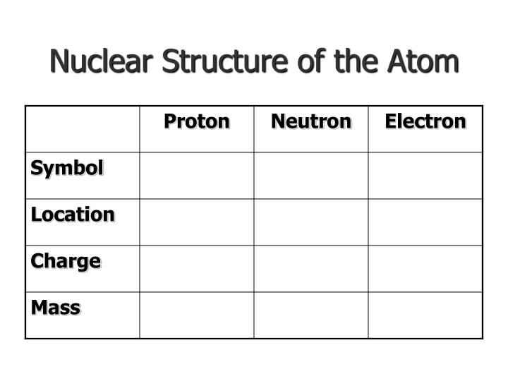 Nuclear Structure of the Atom