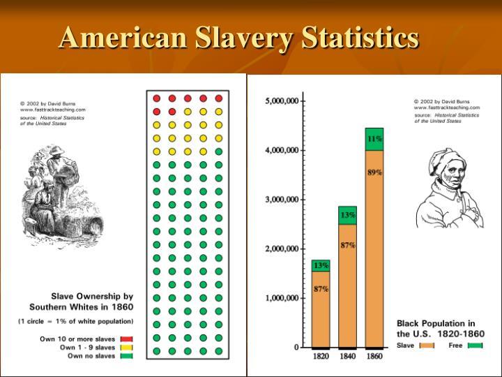 American Slavery Statistics