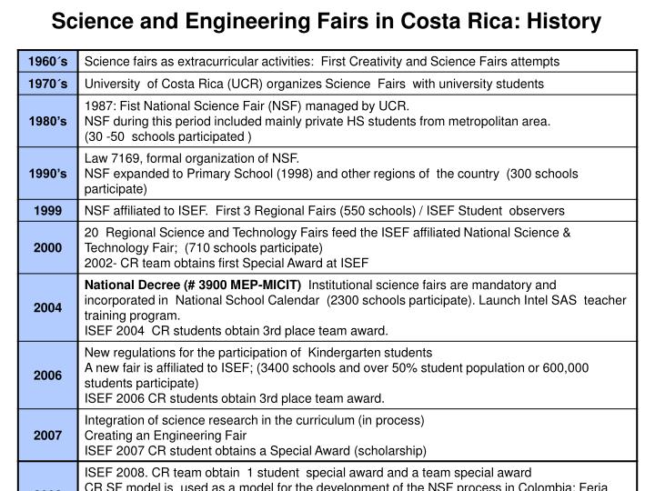 Science and Engineering Fairs in Costa Rica: History