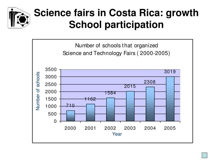 Science fairs in Costa Rica: growth