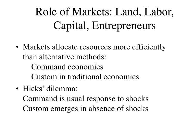 Role of Markets: Land, Labor, Capital, Entrepreneurs