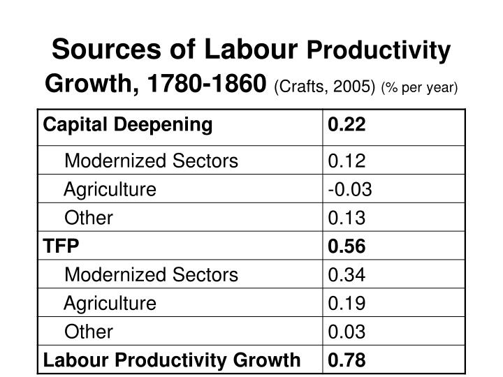 Sources of Labour