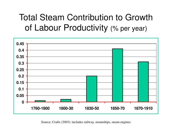 Total Steam Contribution to Growth of Labour Productivity