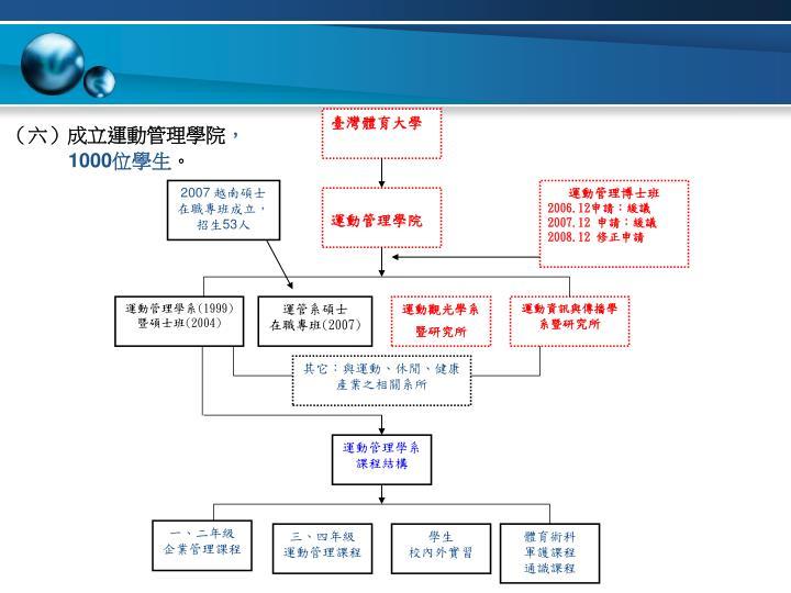 臺灣體育大學