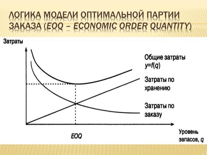 Логика модели оптимальной партии заказа (