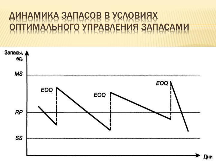 Динамика запасов в условиях оптимального управления запасами