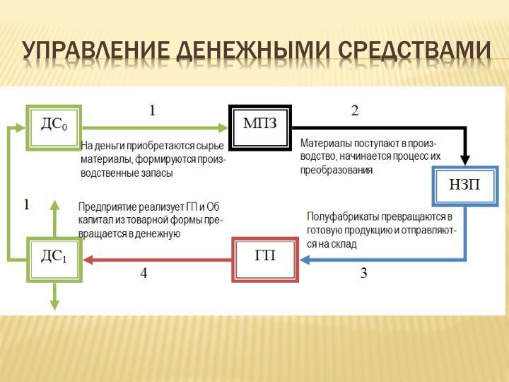 Управление денежными средствами
