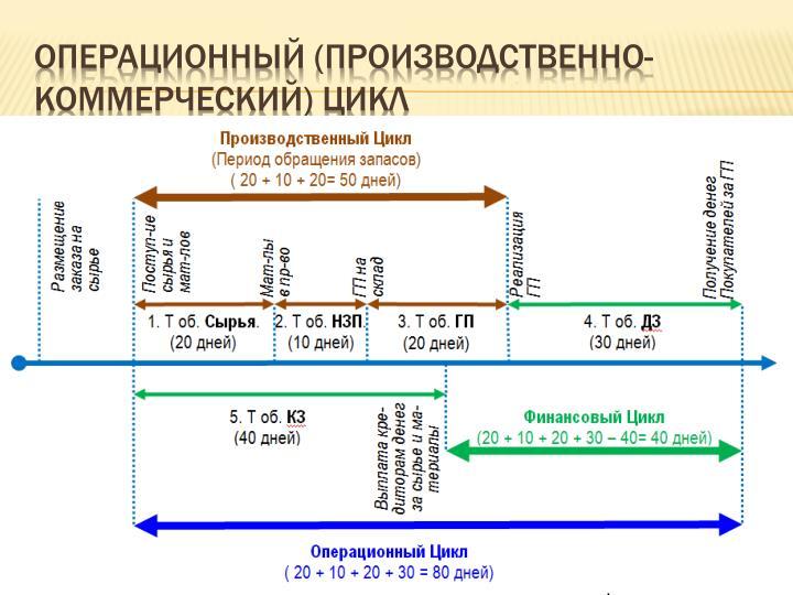 Операционный (производственно-коммерческий) цикл