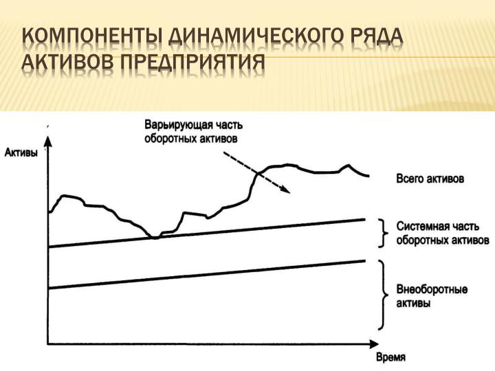 Компоненты динамического ряда активов предприятия