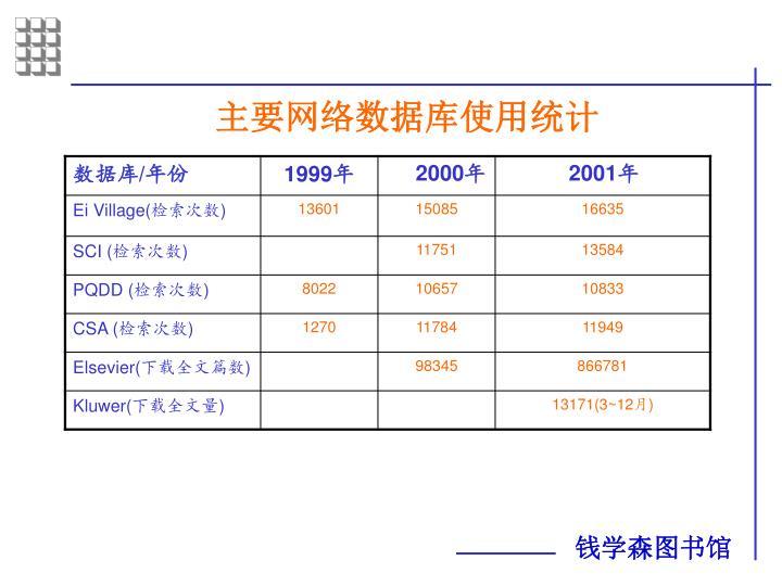 主要网络数据库使用统计