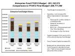 enterprise fund fy2013 budget 41 102 374 comparisons to fy2012 final budget 28 717 266