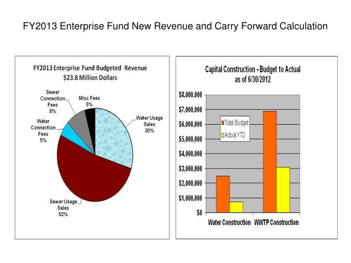 FY2013 Enterprise Fund New Revenue and Carry Forward Calculation