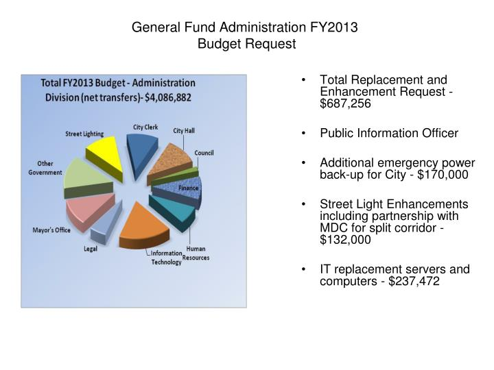 General Fund Administration FY2013