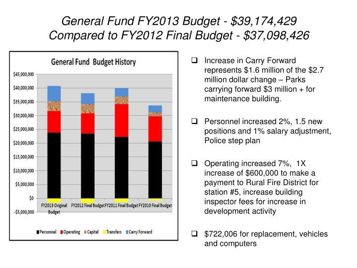 General Fund FY2013 Budget - $39,174,429