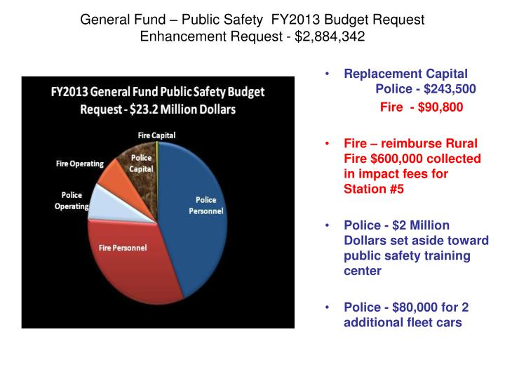 General Fund – Public Safety  FY2013 Budget Request