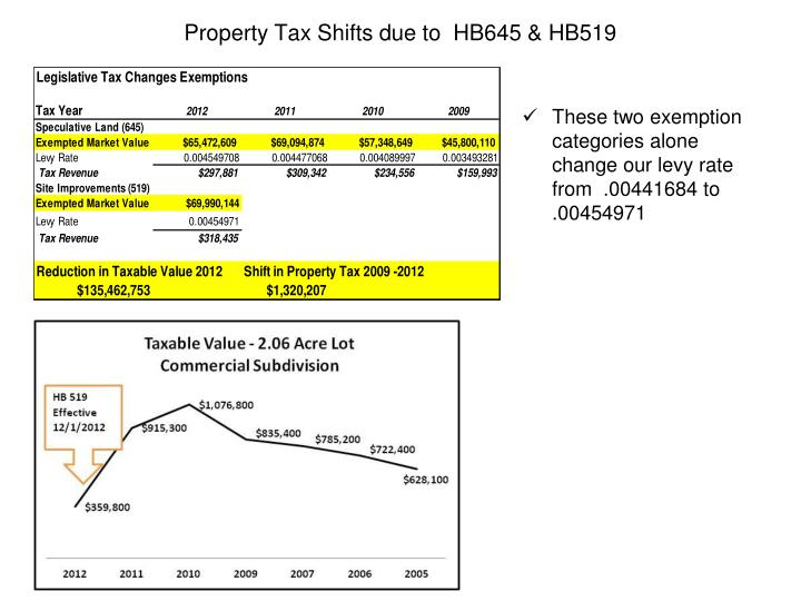 Property Tax Shifts due to  HB645 & HB519
