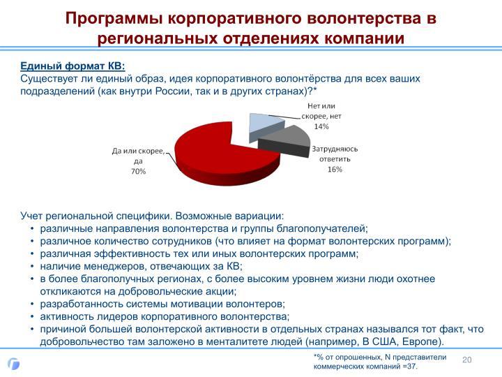 Программы корпоративного волонтерства в региональных отделениях компании