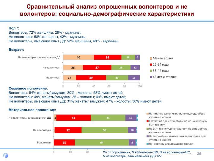 Сравнительный анализ опрошенных волонтеров и не волонтеров: социально-демографические характеристики