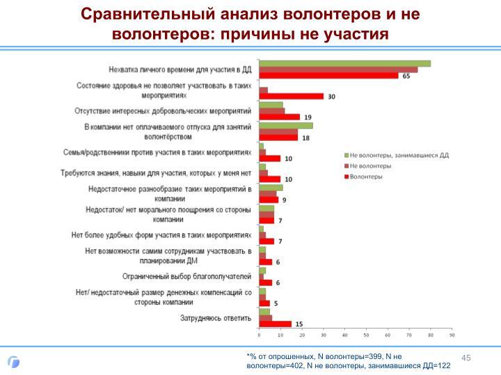 Сравнительный анализ волонтеров и не волонтеров: причины не участия