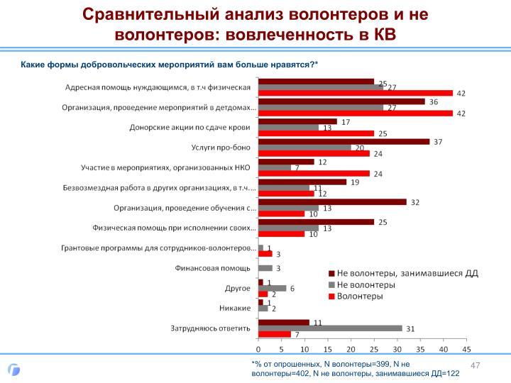 Сравнительный анализ волонтеров и не волонтеров: вовлеченность в КВ