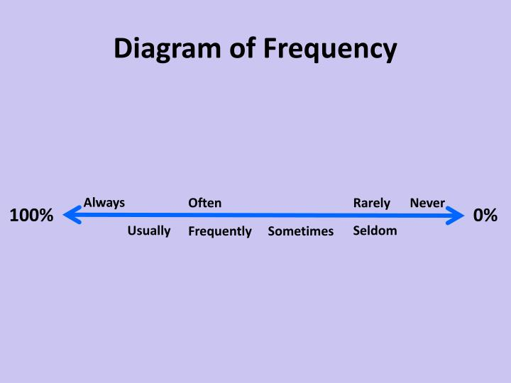 Diagram of Frequency