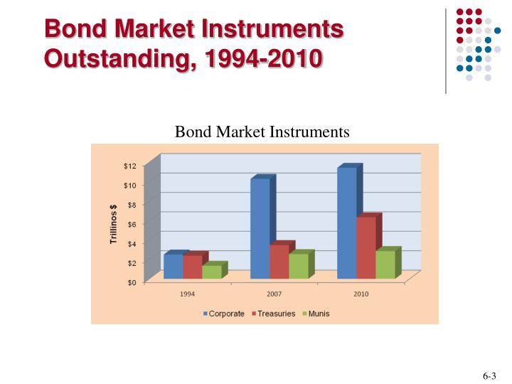 Bond Market Instruments Outstanding, 1994-2010