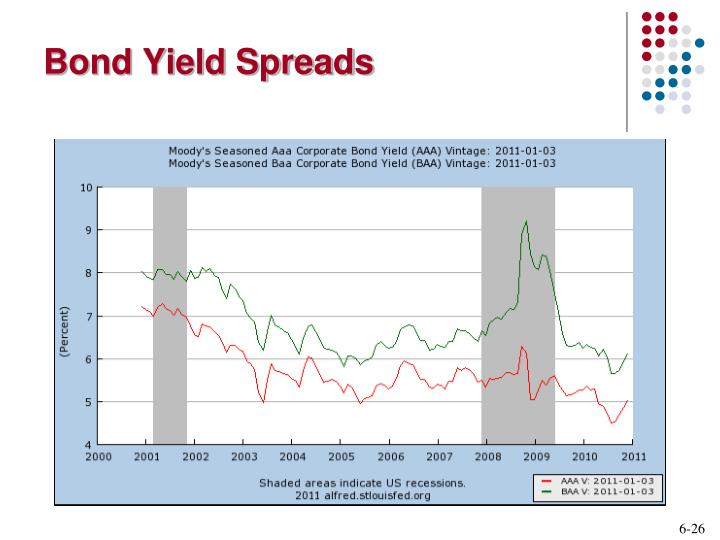 Bond Yield Spreads